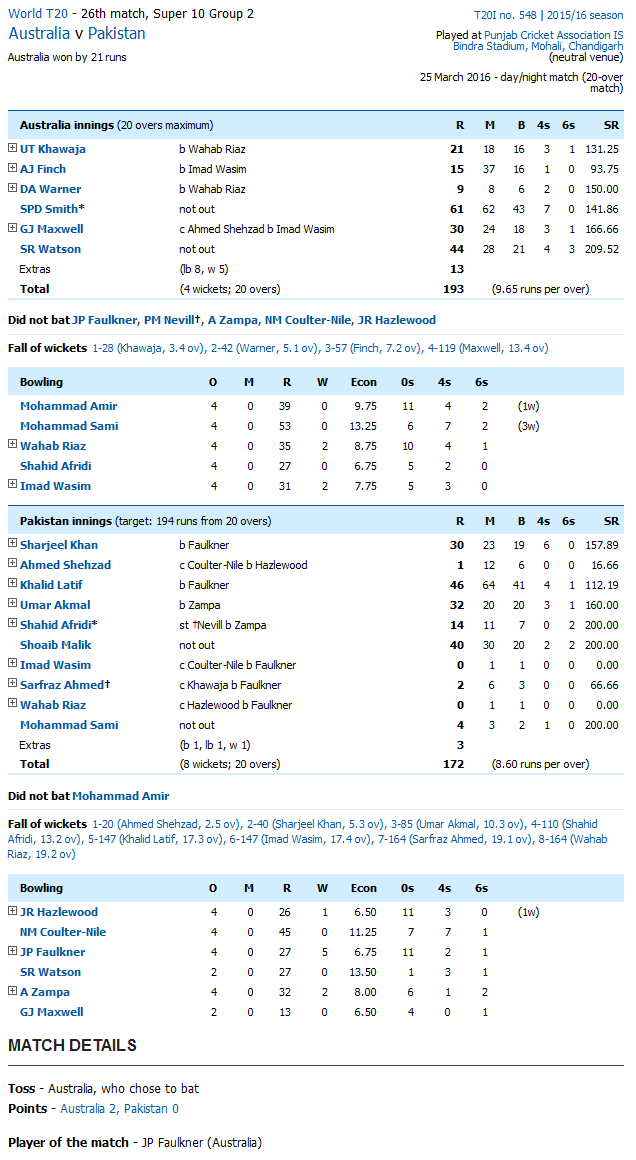 Pakistan vs Australia Score Card